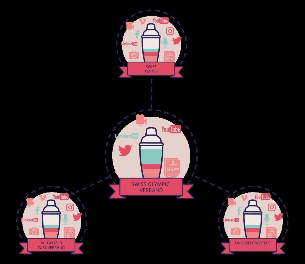 Netzwerk Darstellung